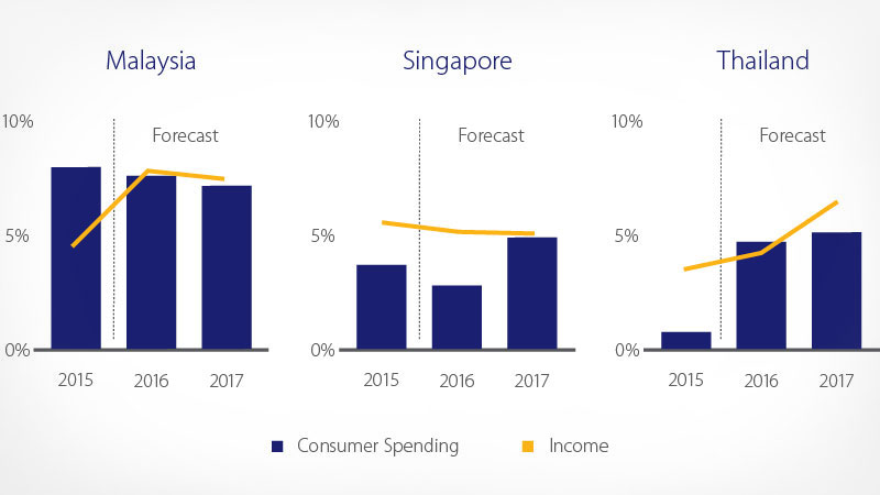 malaysia singapore thailand personal expenditure disposable income